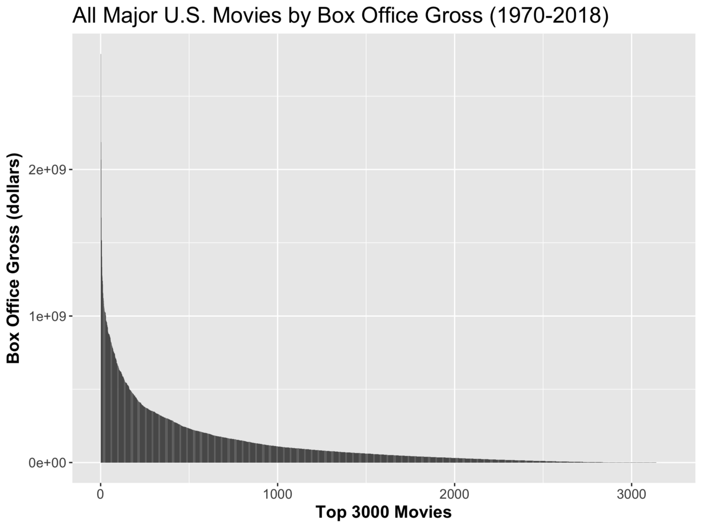 Movie box office collections follow a power law.