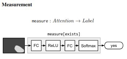 Measurement Module