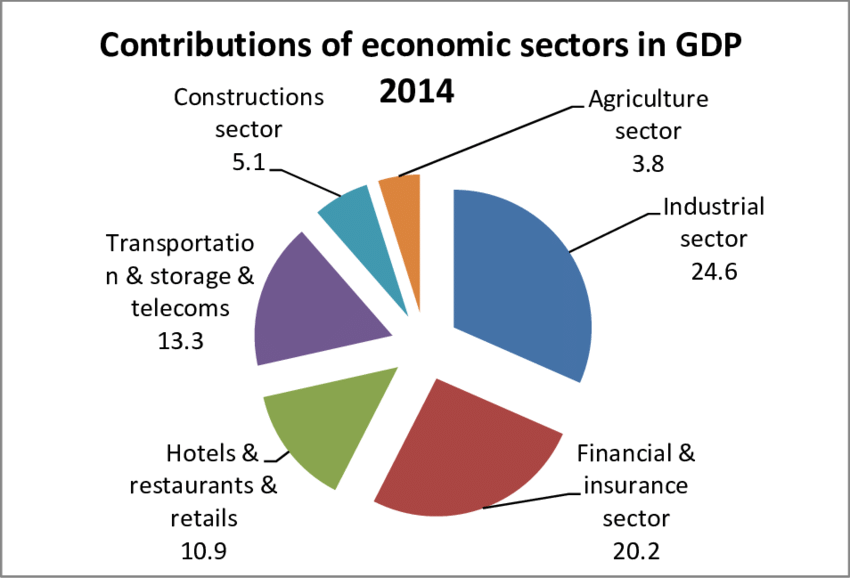 https://firebasestorage.googleapis.com/v0/b/fiveable-92889.appspot.com/o/images%2FThe-contribution-of-the-most-prominent-economic-sectors-in-Jordans-GDP-during-2014.png?alt=media&token=29886956-cc33-499a-b814-ef9691c3e9c1