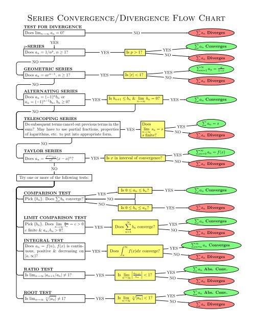 https://firebasestorage.googleapis.com/v0/b/fiveable-92889.appspot.com/o/images%2Fseries-convergence-divergence-flow-chart.jpg?alt=media&token=62fd34b9-adac-49ac-9afa-61ac0b8433f2