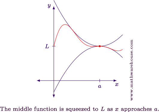 https://firebasestorage.googleapis.com/v0/b/fiveable-92889.appspot.com/o/images%2Fsqueeze-theorem-graph-picture.png?alt=media&token=e49bdf15-7401-4e17-91e1-1f19d7844788