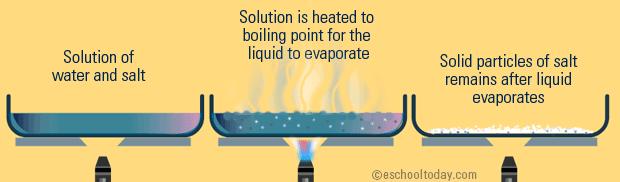 https://firebasestorage.googleapis.com/v0/b/fiveable-92889.appspot.com/o/images%2Fwhat-is-evaporation-separation-method.png?alt=media&token=d7e95dae-2367-4f1d-9d88-235876e788ae