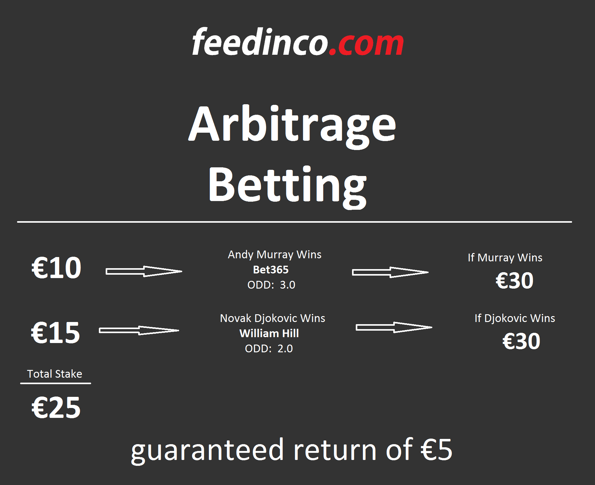 What is Sport Arbitrage Betting? - Arbitrage Example & Meaning