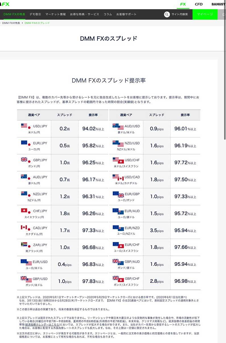 DMM FXのスプレッド一覧
