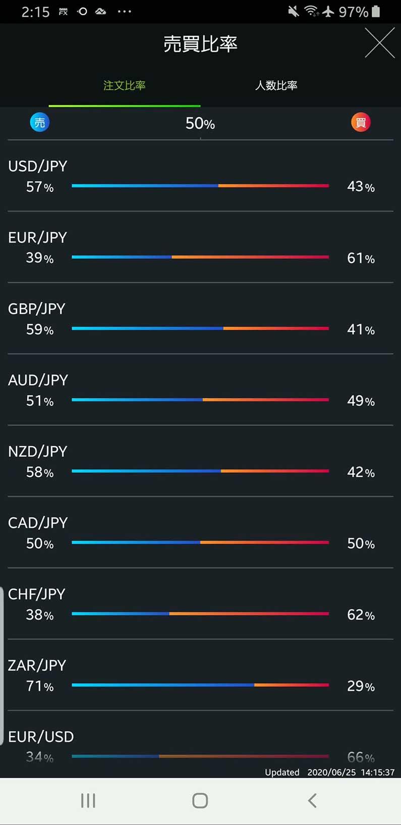 DMM FXの売買比率