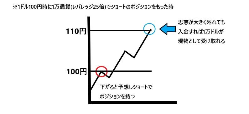 値動きの説明画像