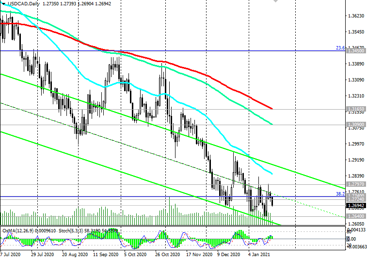 USD/CAD: technical analysis and trading recommendations_01/20/2021