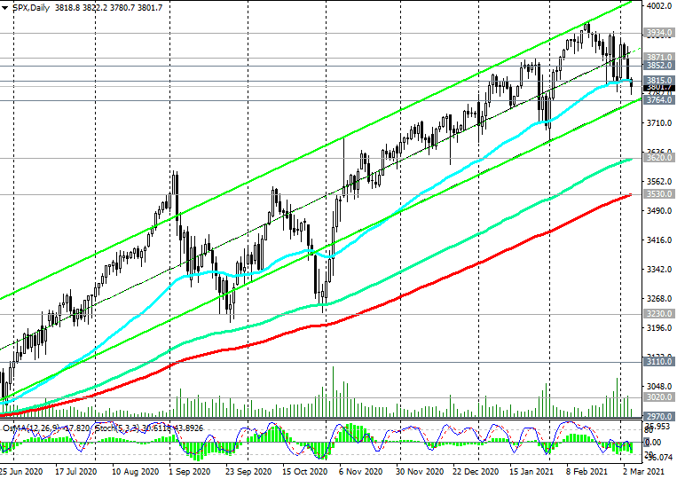 S&P 500: technical analysis and trading recommendations_03/04/2021