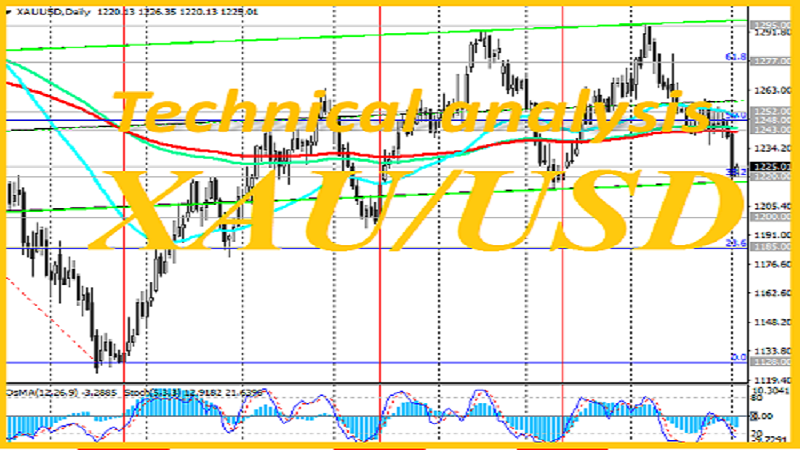 XAU/USD: Technical Analysis and Trading Recommendations_04/14/2021