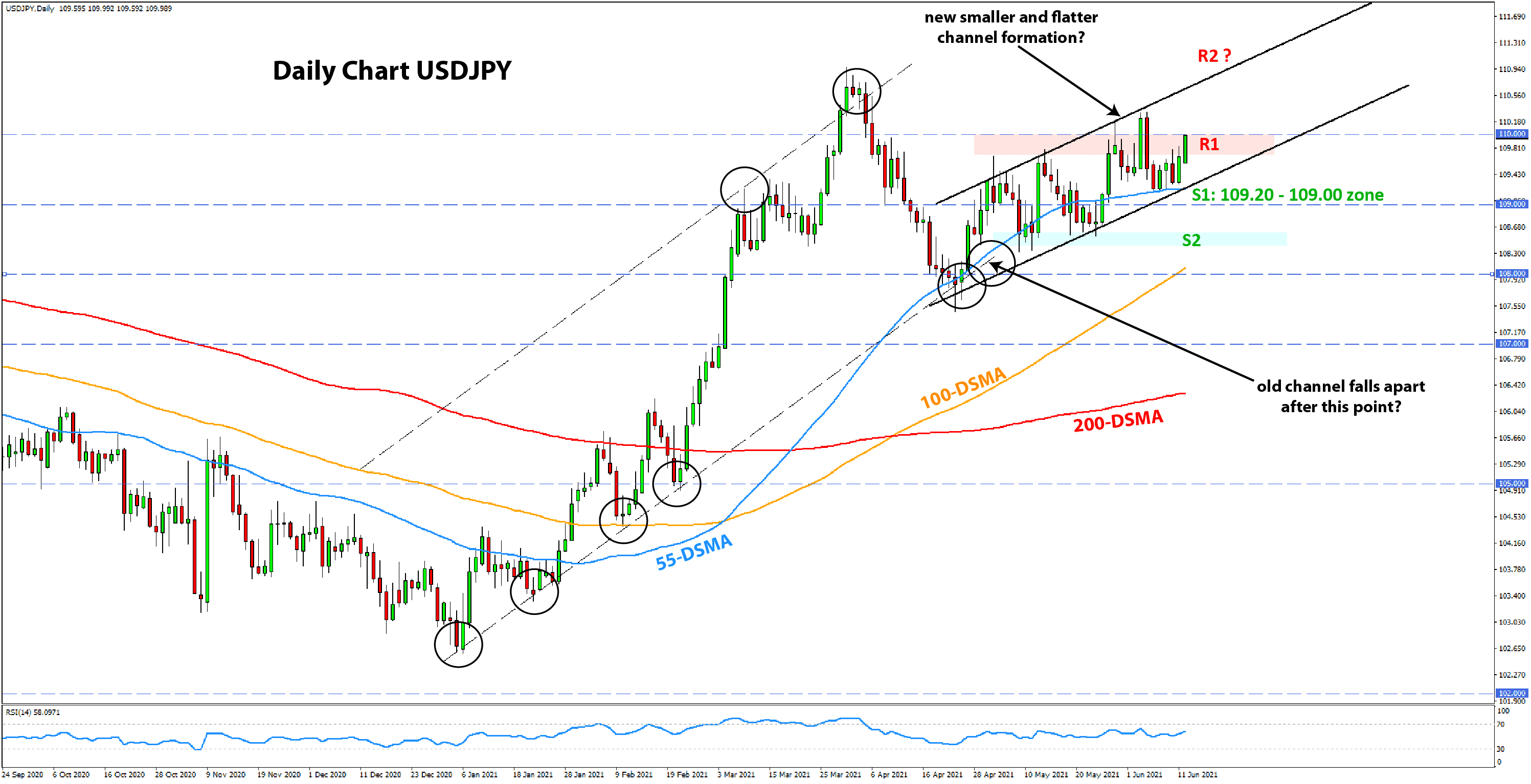 Weekly EURUSD, GBPUSD, USDJPY Forex Analysis June 14 - June 21, 2021