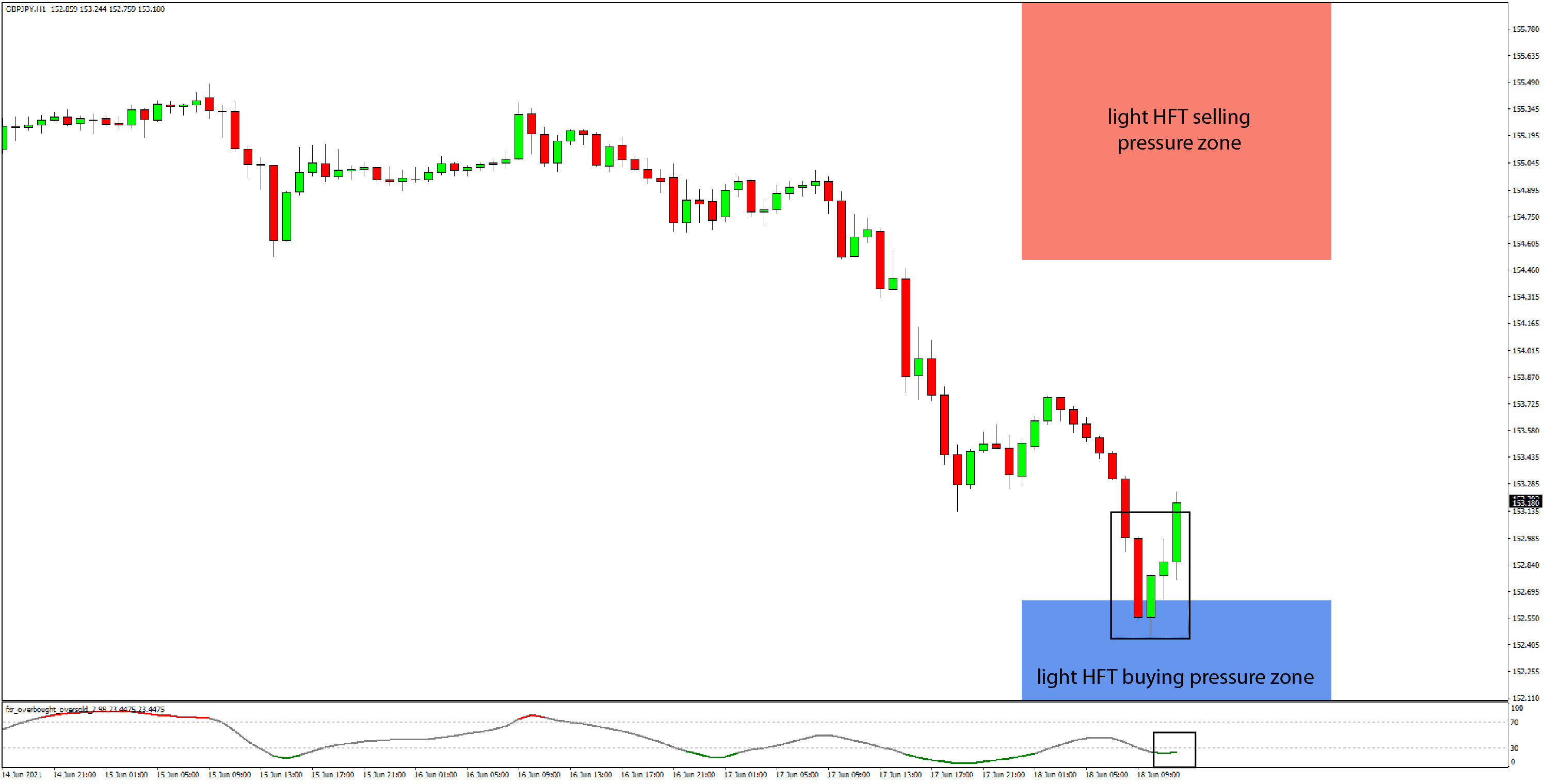 Daily HFT Trade Setup – GBPJPY Bounces as Buyers Enter at HFT Buying Zone