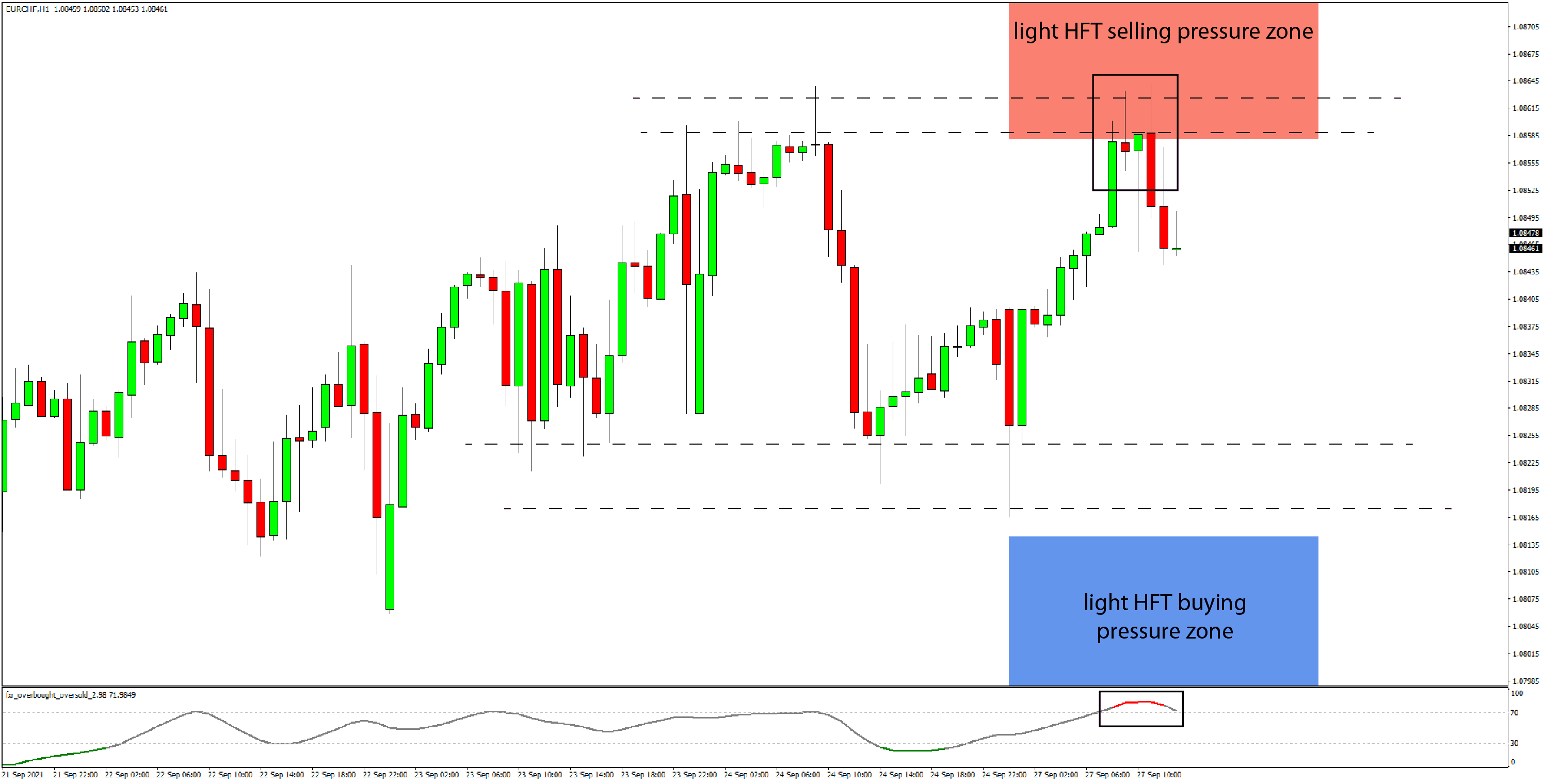Daily HFT Trade Setup – HFT Algorithms Selling EURCHF After Reversal of Rally