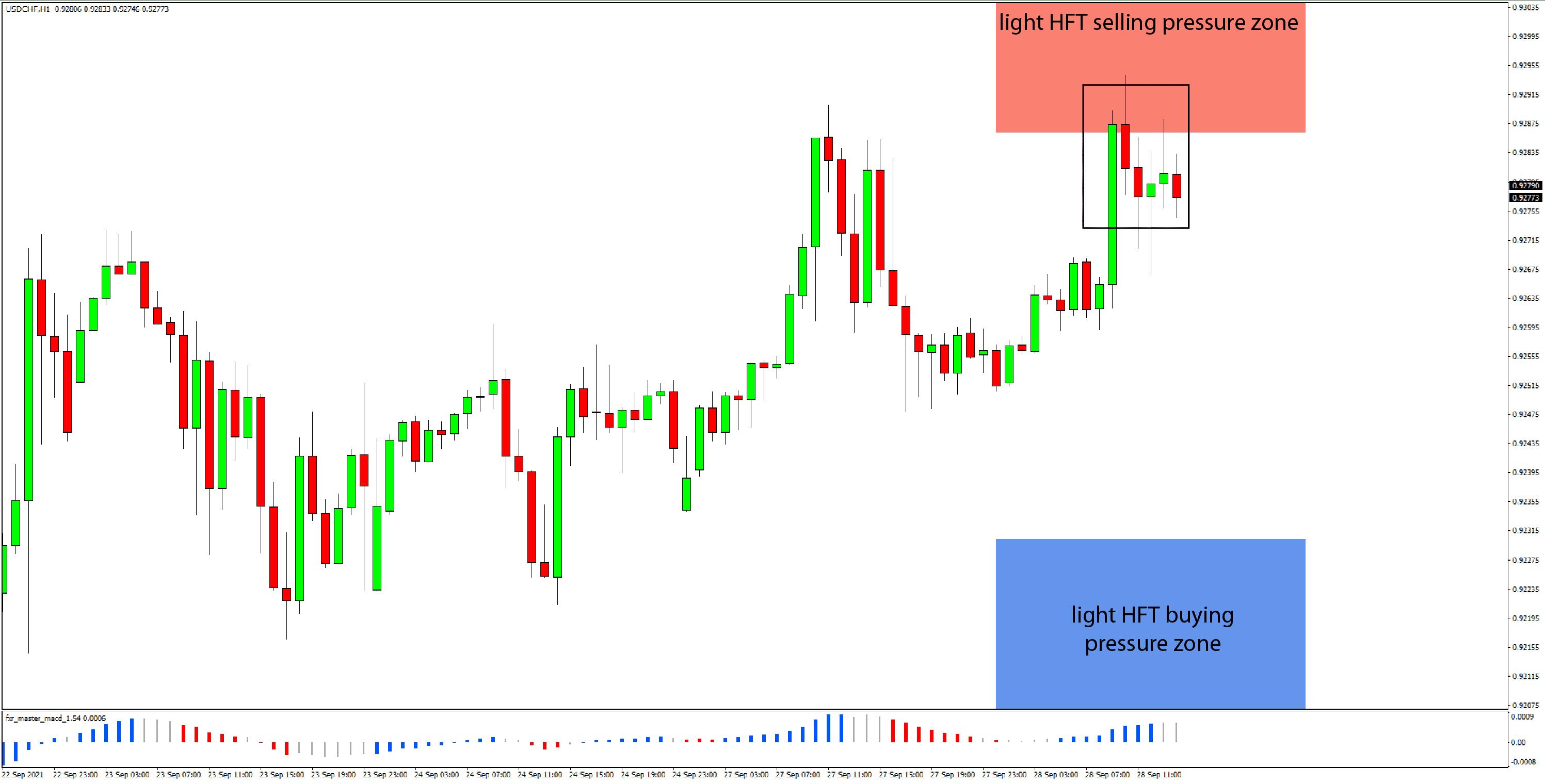 Daily HFT Trade Setup – USDCHF Stops Up Move at HFT Selling Pressure Zone