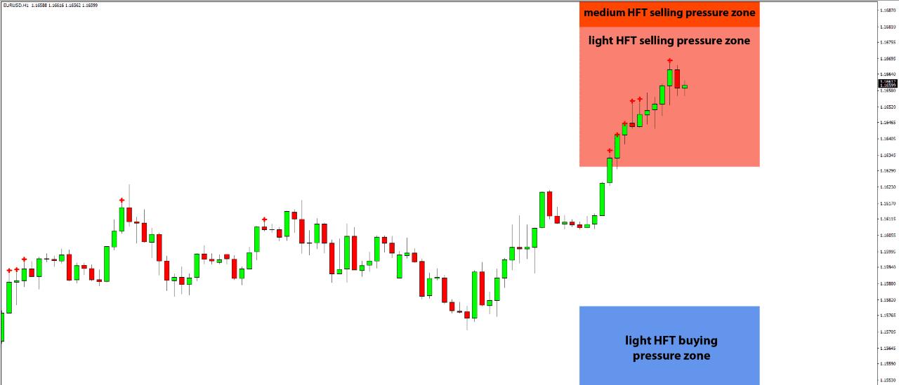 Daily HFT Trade Setup – EURUSD Rises into HFT Sell Zone