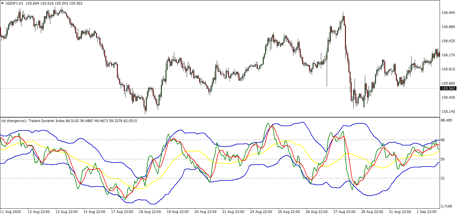 Traders Dynamic Index: A Universal Tool for Determining Market Conditions preview