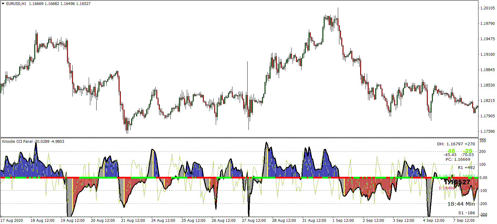 Woodie CCI MT4 indicator. Full trading system in one algorithm preview