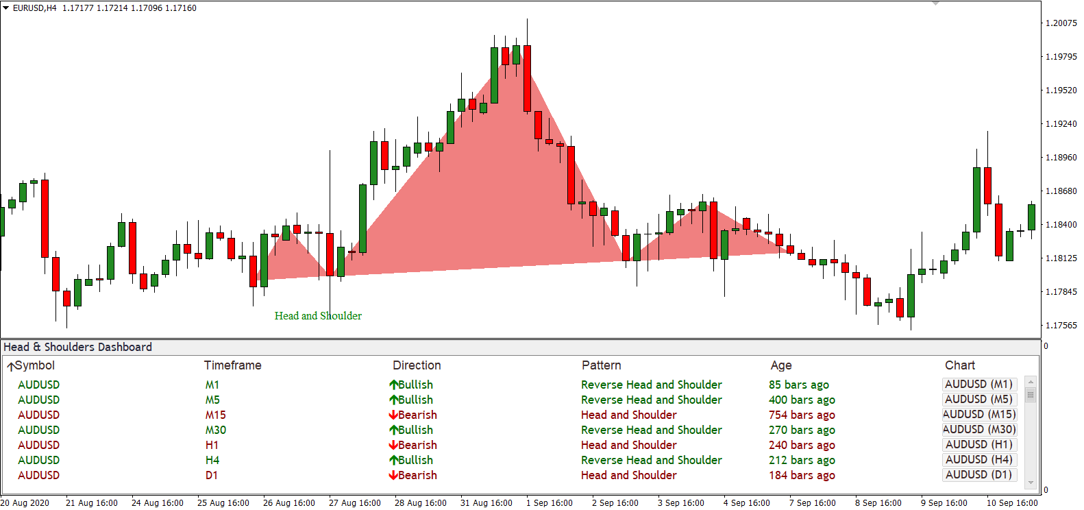 Head & Shoulders Dashboard - an Algorithm for Finding a Classic Reversal Pattern preview