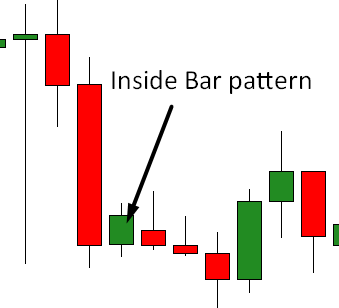 InsideBarSetup indicator - Price Action Model Search Algorithm preview