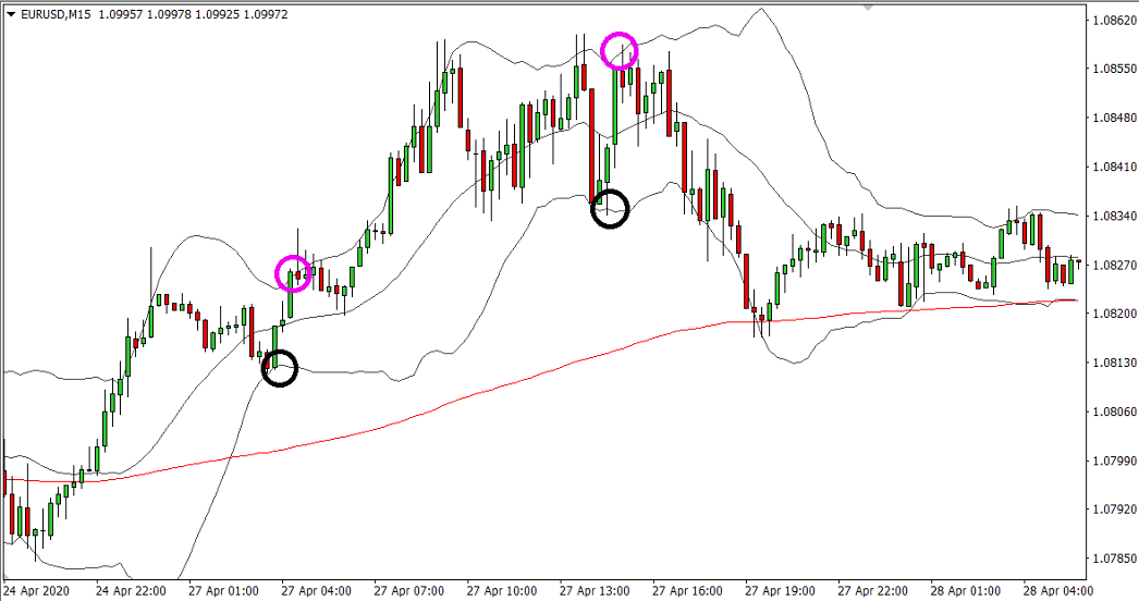 Make Stable Profits With Robust Bollinger Bands Swing Trading Strategy preview