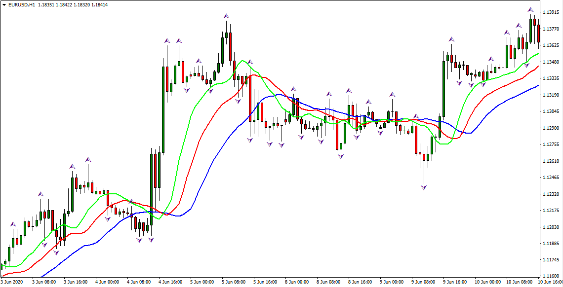 Trading strategy Profitunity H1. Application of Bill Williams' Fractals and Alligator preview