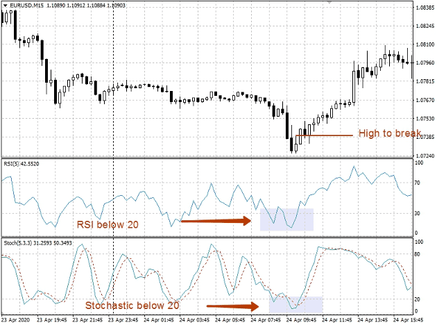 Profitable 15-Minutes Relative Strength Index (RSI) Forex Scalping Trading Strategy preview
