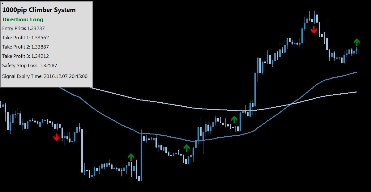 Best Forex Indicator with Entry Price, Stop Loss and Take Profit Levels preview