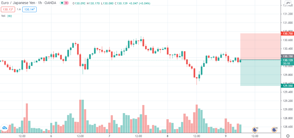 EUR/JPY short @ 130.15