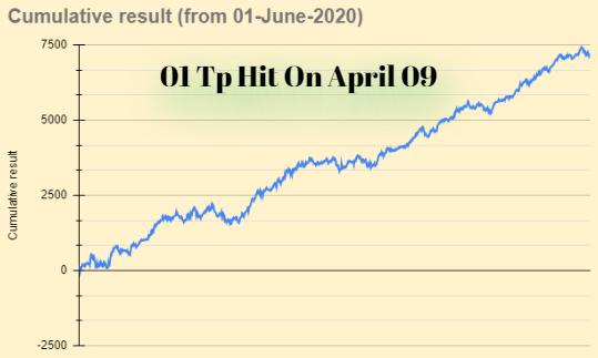 Forex Signals Summary Apr 09, 2021