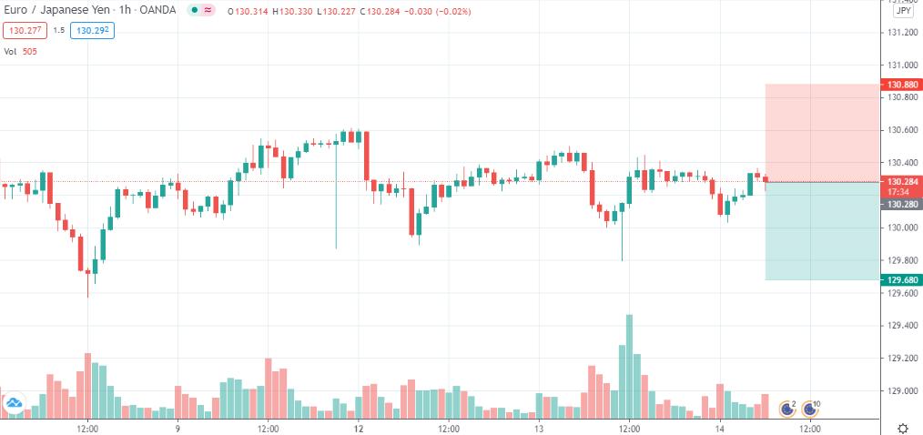 EUR/JPY short @ 130.28