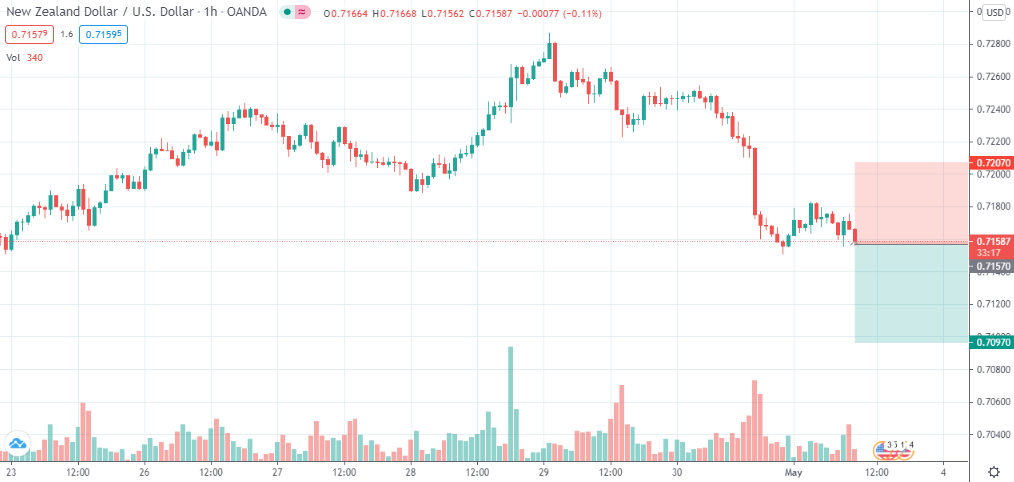 NZD/USD short @ 0.7157