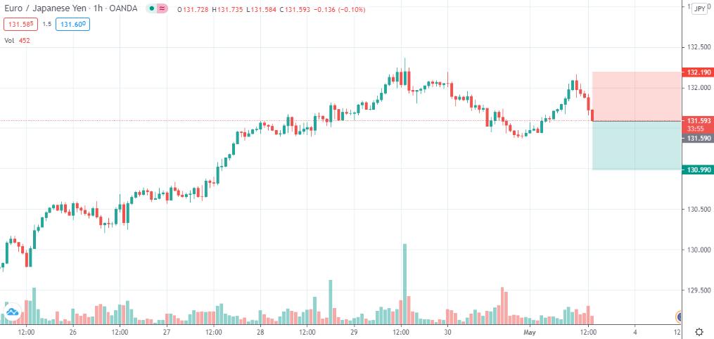 EUR/JPY short @ 131.59