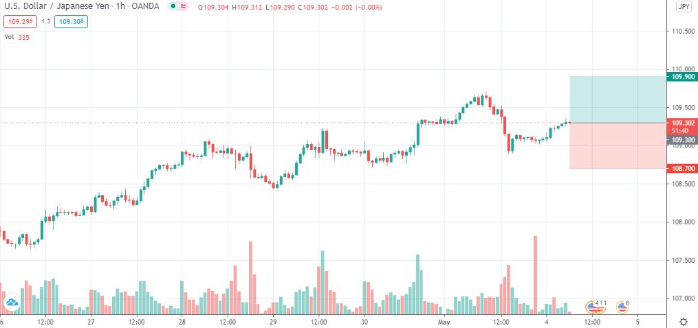 USD/JPY long @ 109.3