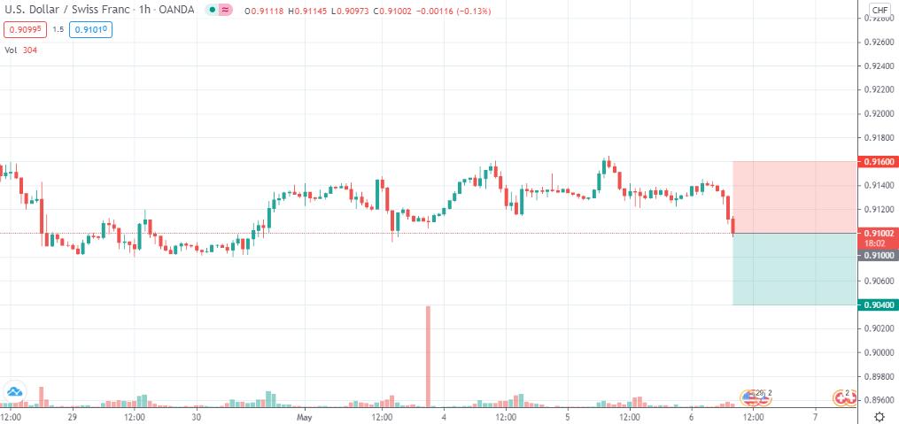 USD/CHF short @ 0.91