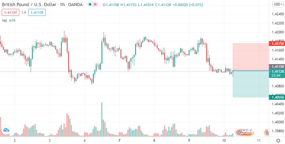 GBP/USD short @ 1.4115