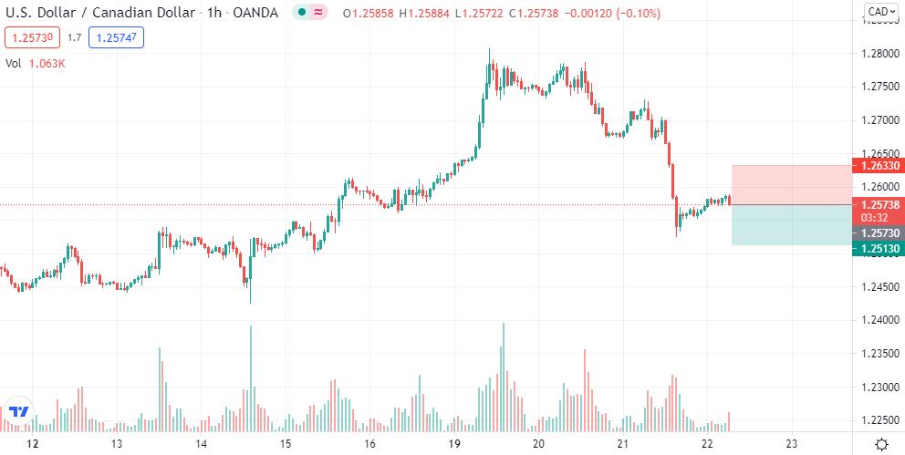 USD/CAD short @ 1.2573