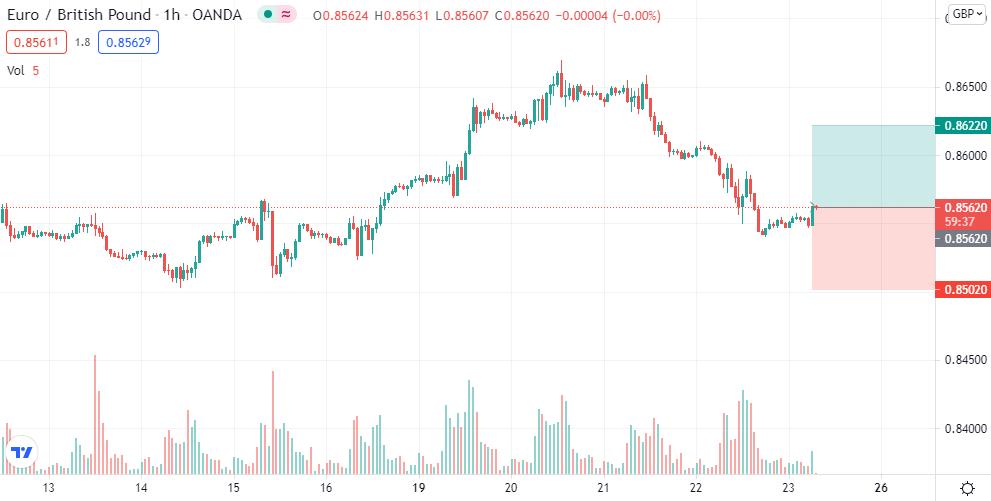 EUR/GBP long @ 0.8562
