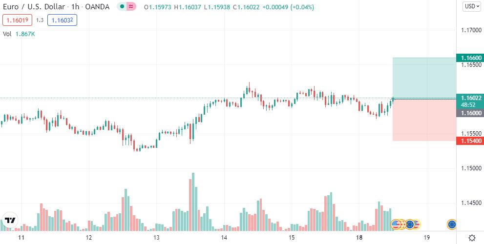 EUR/USD long @ 1.16