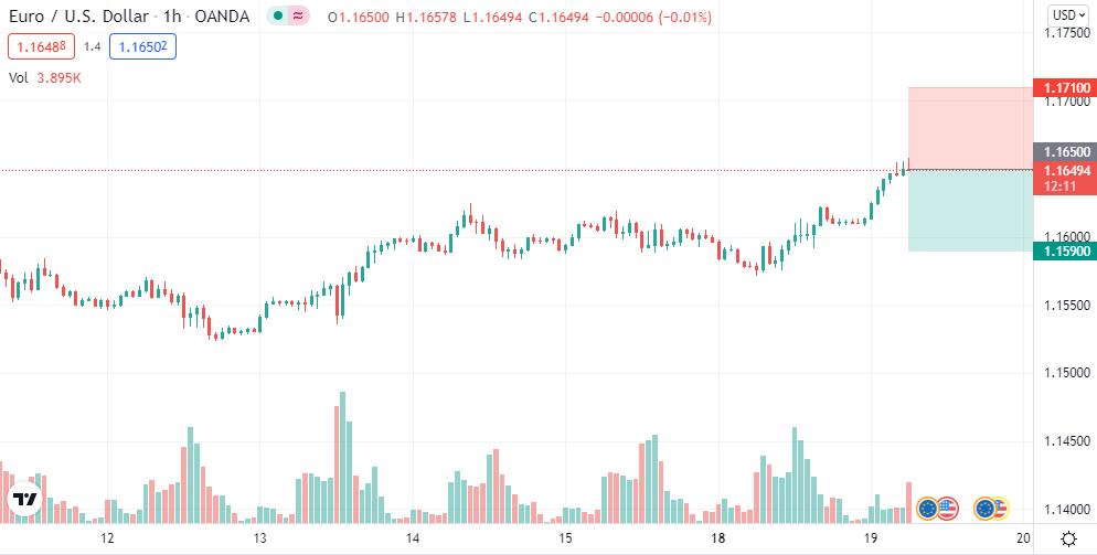 EUR/USD short @ 1.165