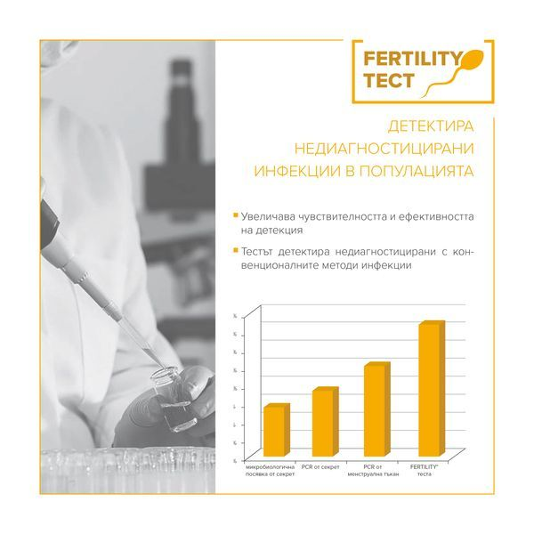 Approximately 50% of cases with problems related to fetus conception and abortion are associated with the presence of genital infections