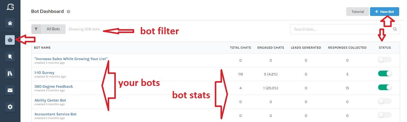 Gobot's bot dashboard including bot statistics and analytics including total chats, engaged chats, leads generated and responses collected