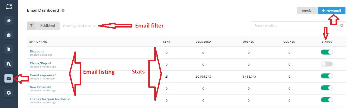 Gobot's email dashboard including number of emails sent, delivered, opened and clicked