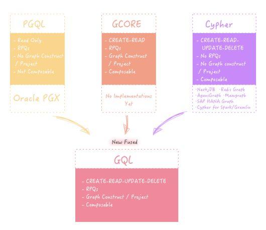 /gremlin-vs-cypher-vs-ngql-graph-query-language-comparison-0n1s3t65 feature image