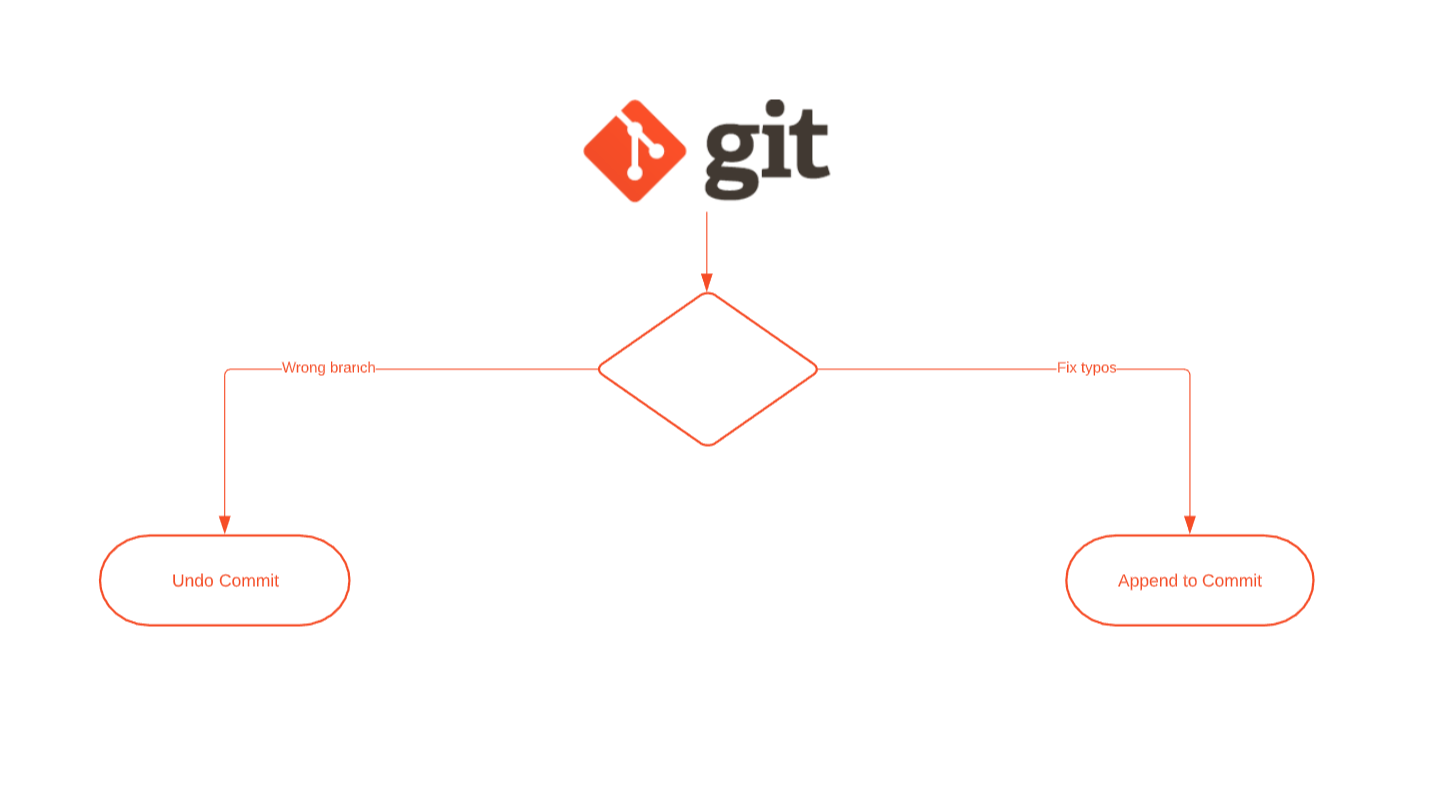/make-your-life-easier-with-these-git-workflows-part-i-mb243ztb feature image