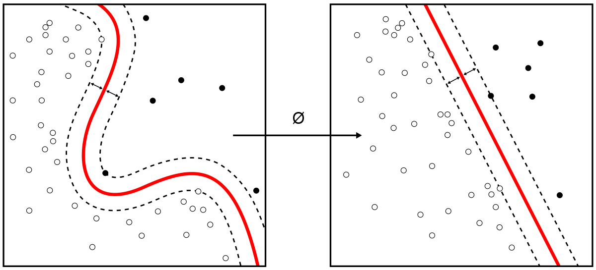 Essential Guide to Clustering In Unsupervised Learning