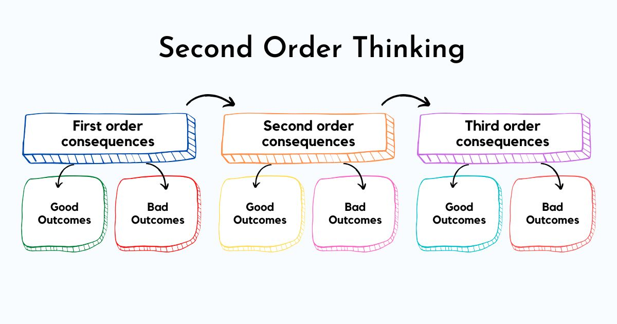 /practice-this-second-order-thinking-hack-to-start-making-better-decisions-ww4r3u0x feature image