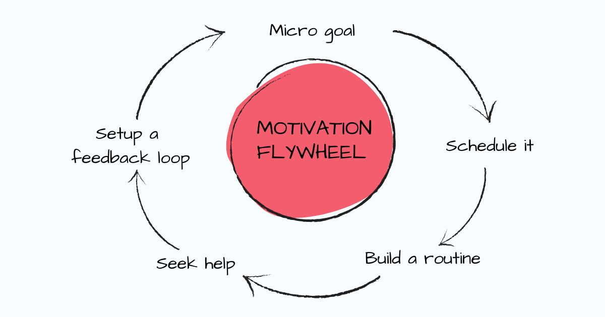 /5-incredibly-simple-yet-useful-tips-to-push-your-motivation-flywheel-1jq3wz4 feature image