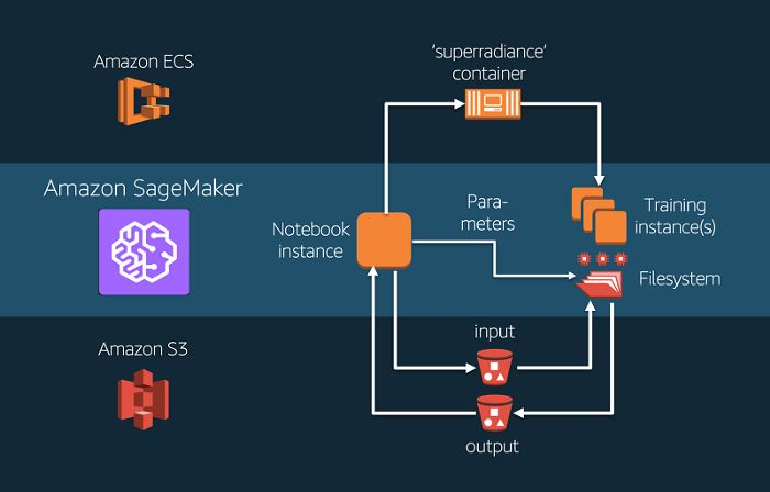 /introduction-to-amazon-sagemaker-7b1t3ujb feature image