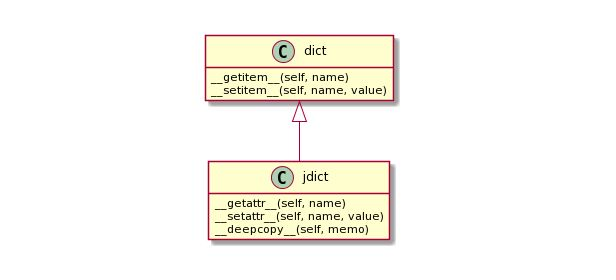 Introducing Jdict Module in Python