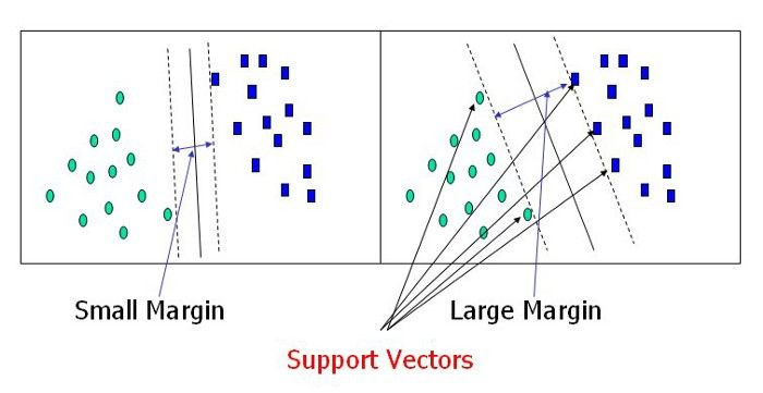 Building Handwritten Digits Recognizer using Support Vector Machine