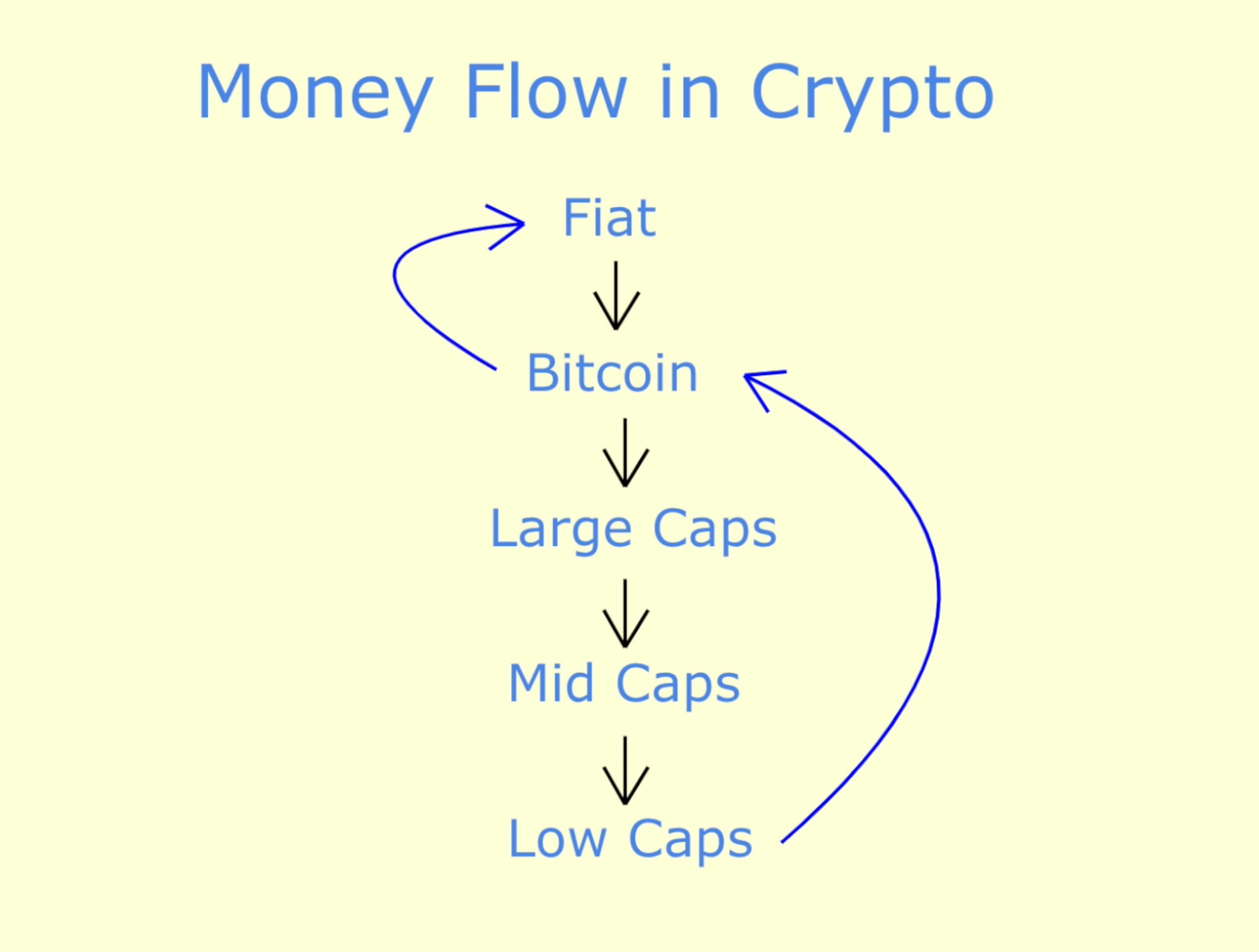 /the-2020-crypto-money-flow-cycle-ht1b3eaj feature image